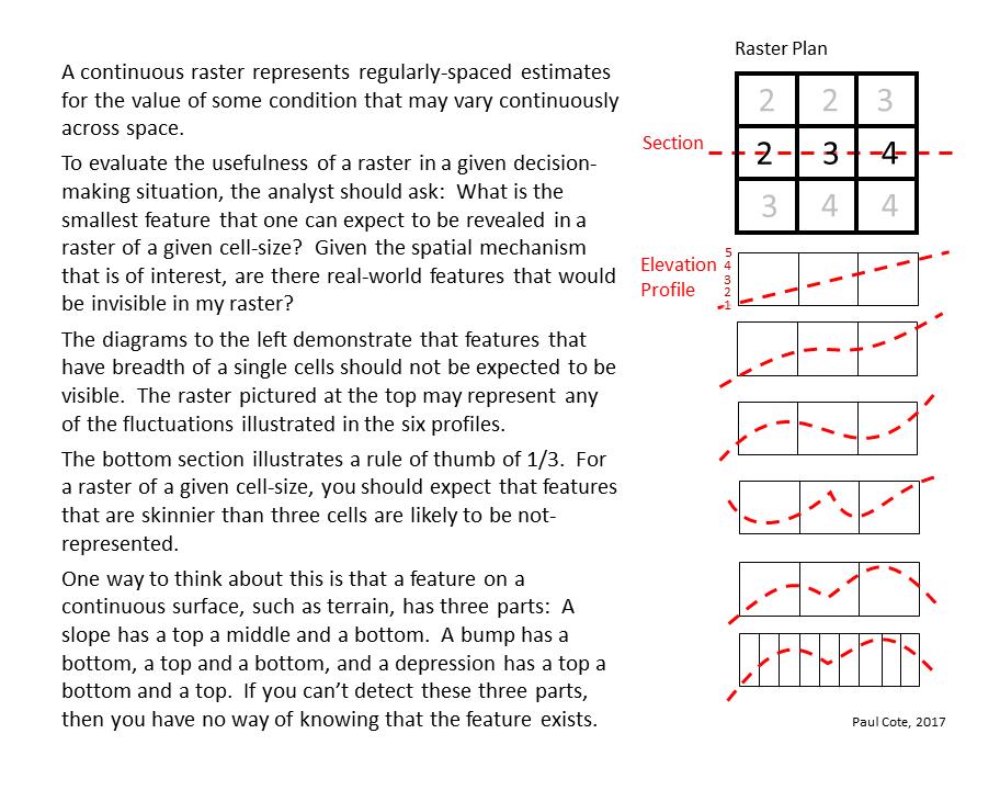 GIS Manual: Digital Elevation Models